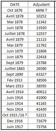 Numérotation sabre 1845 d'Adjudant d'Infanterie Captur14