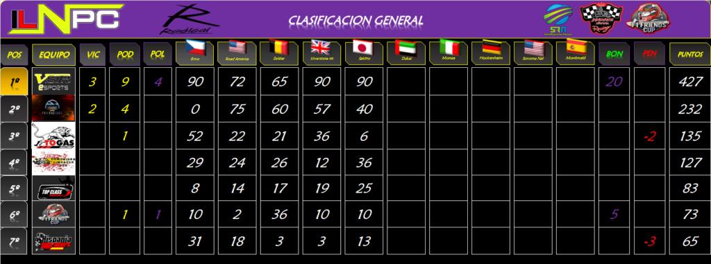 CLASIFICACIÓN GENERAL Clasif28