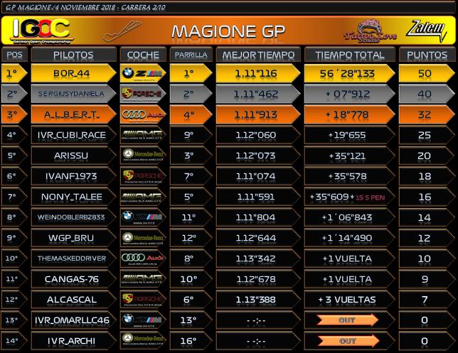 Temporada : Magione GP #2 Result13