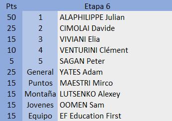 Polla Tirreno - Adríatico valida 11/42 Polla anual LRDE 2019 55632710