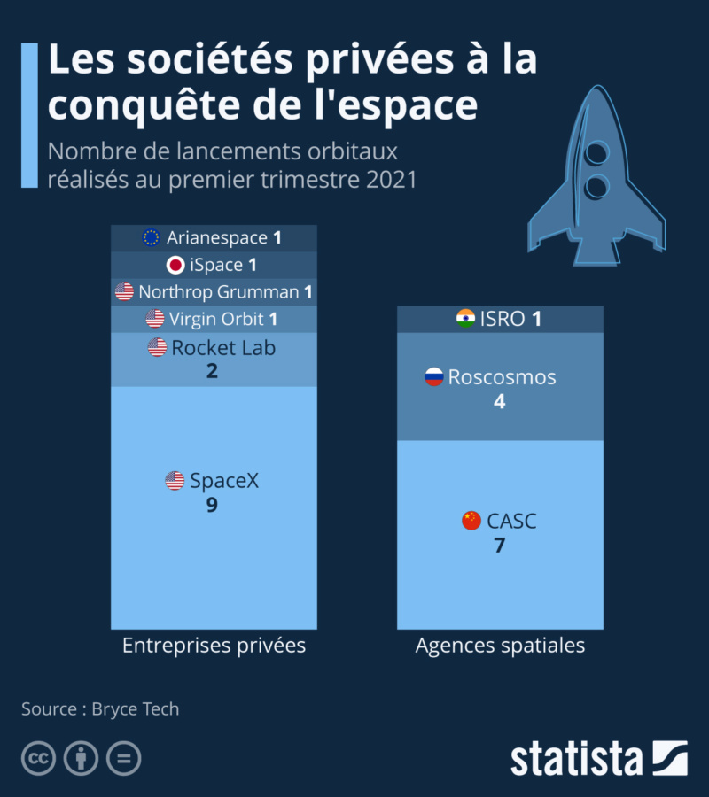 Les sociétés privées à la conquête de l'espace (graphique) 10 juin 2021 Space-10