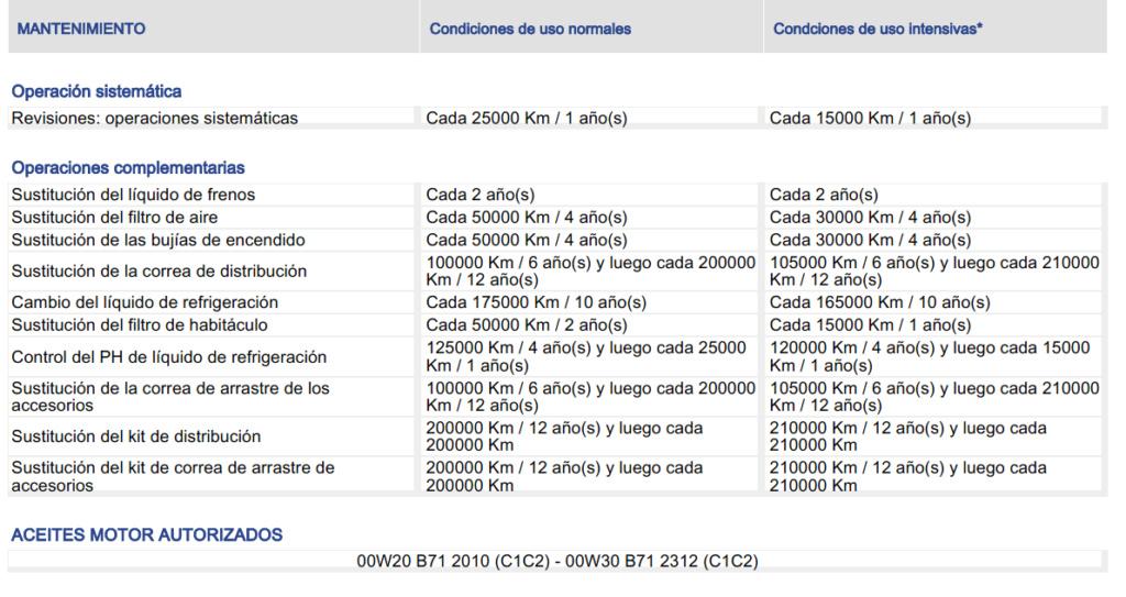 Mantenimiento periodico Peugeot 3008 HDI gt line Manten13