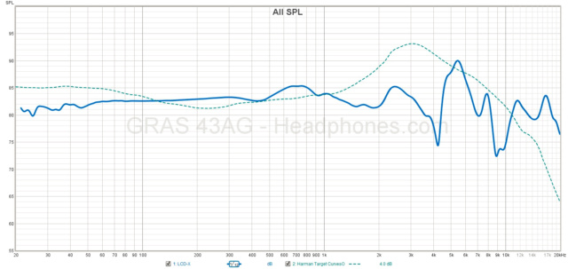 Revisione Audeze LCD-X (e XC) 16172210