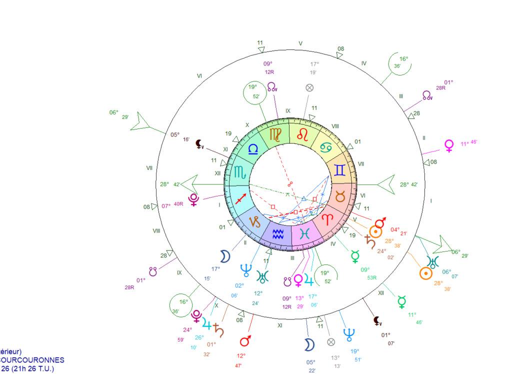 Prochaine révolution solaire 2210