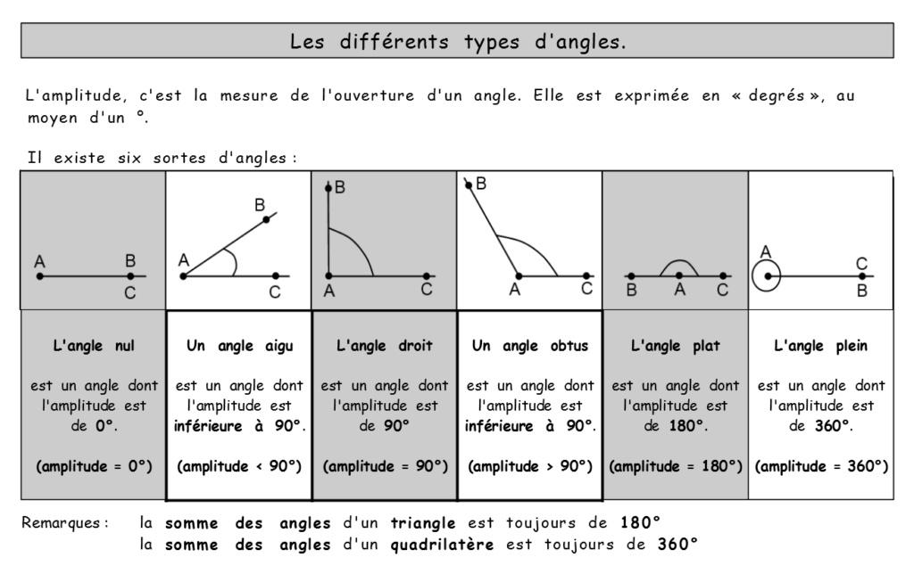 GRANDEURS : les angles Angles11