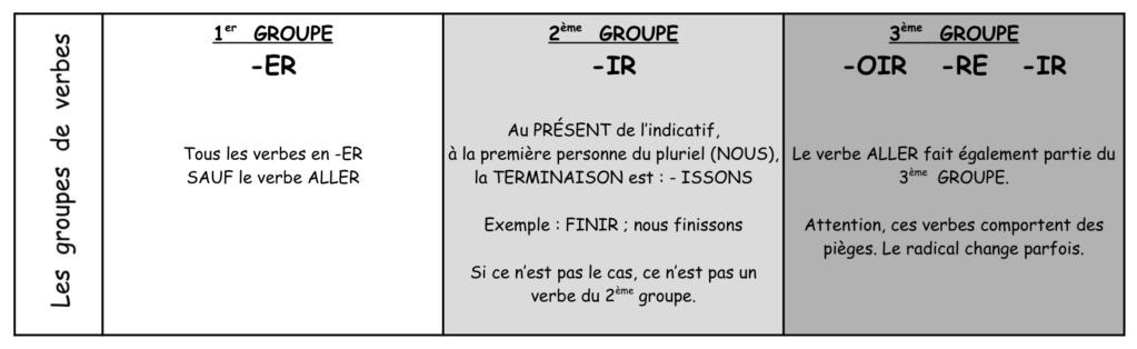 CONJUGAISON - Les 3 groupes de verbes Groupe11