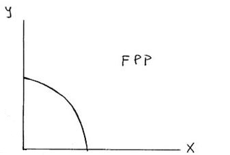 Frontera de posibilidades de producción Fpp10