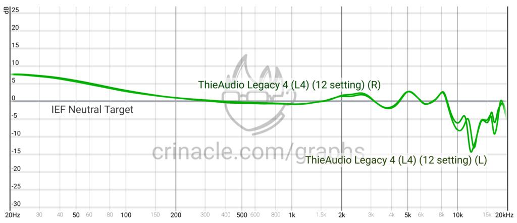 In-Ear - Esperienze Opinioni e Suggerimenti Graph410