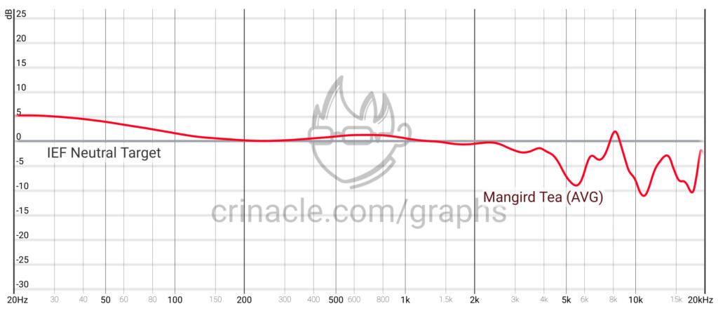 In-Ear - Esperienze Opinioni e Suggerimenti Graph510
