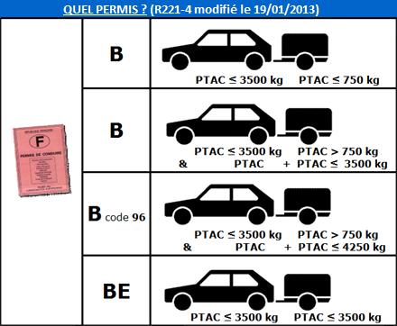 poids tractable du véhicule et permis remorque  Permis10