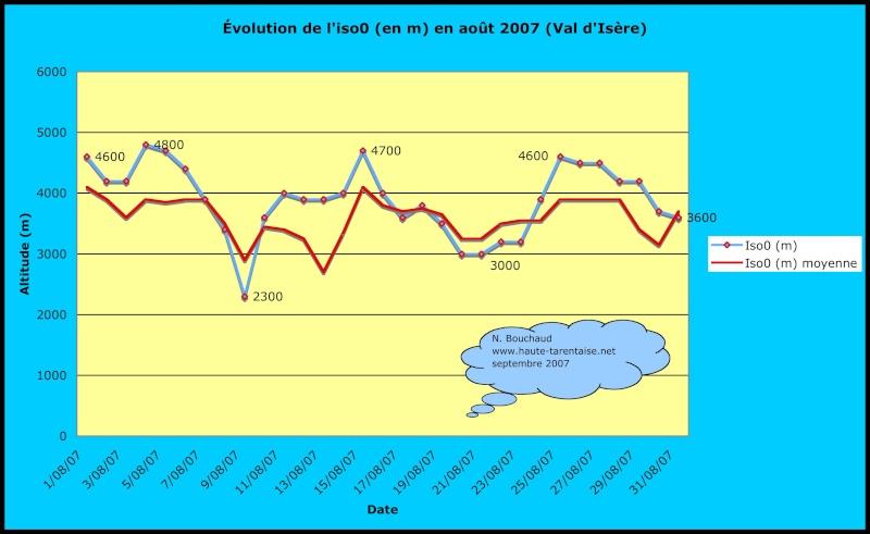 Bilans climatiques (2007) Aout2010