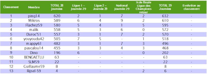 Le cumul : Le classement des pronostiqueurs 2010/2011 - Page 5 Cumul_18