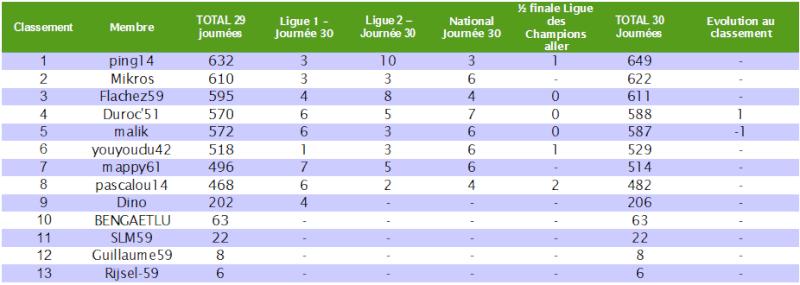 Le cumul : Le classement des pronostiqueurs 2010/2011 - Page 6 Cumul_19