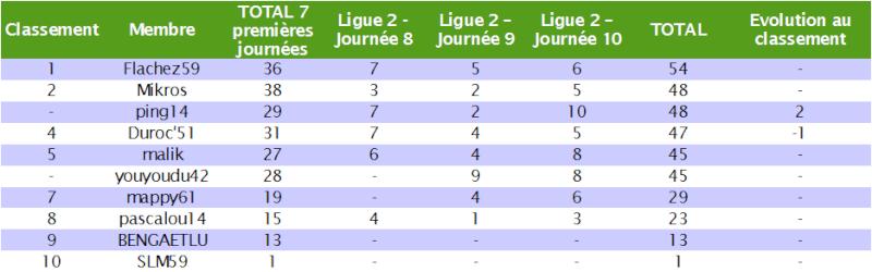 Classement des pronostiqueurs de la Ligue 2 2010/2011 L2_j1010