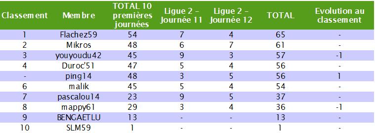Classement des pronostiqueurs de la Ligue 2 2010/2011 - Page 2 L2_j1210