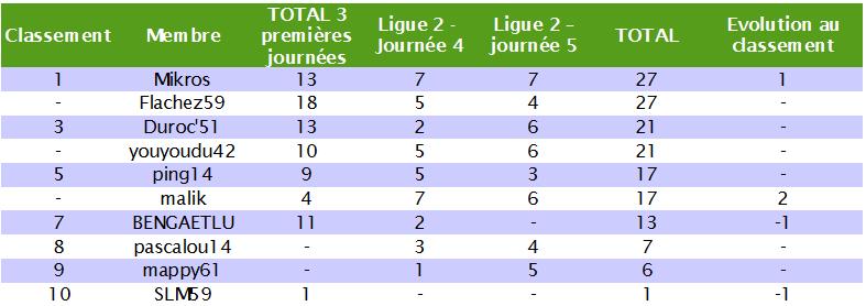 Classement des pronostiqueurs de la Ligue 2 2010/2011 L2_j511