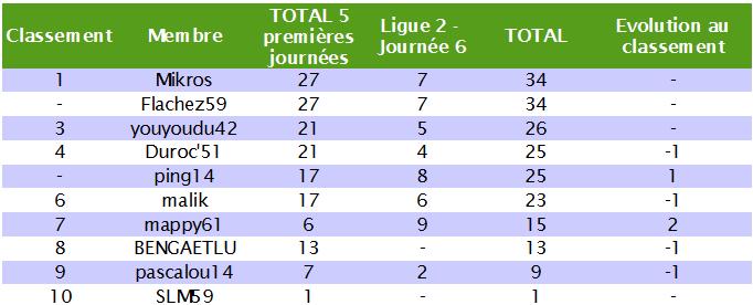 Classement des pronostiqueurs de la Ligue 2 2010/2011 L2_j610
