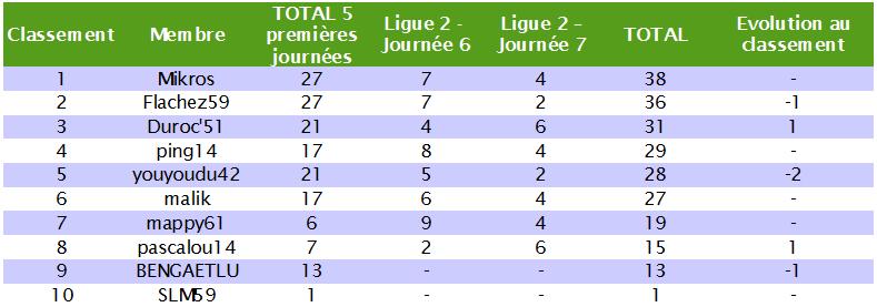 Classement des pronostiqueurs de la Ligue 2 2010/2011 L2_j710