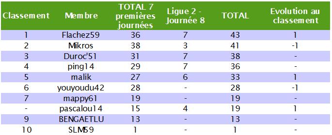 Classement des pronostiqueurs de la Ligue 2 2010/2011 L2_j810