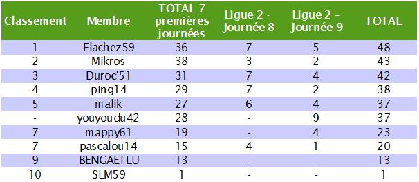 Classement des pronostiqueurs de la Ligue 2 2010/2011 L2_j910