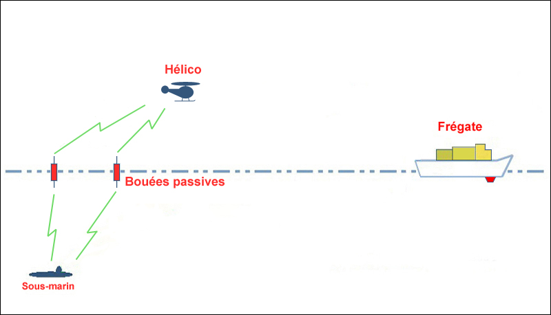 Les frégates et la détection sous-marine 05_bou10