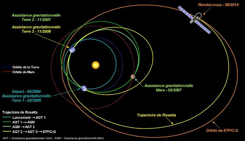 Rosetta - En route vers la comète 67P / Tchourioumov-Guérassimenko P841_510
