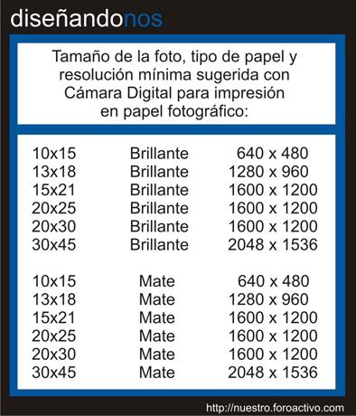 Tabla de resolución - fotografía Digital Grafic11