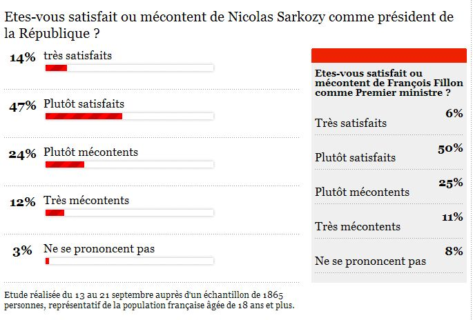 Baisse de popularité de Sarkozy Sondag10