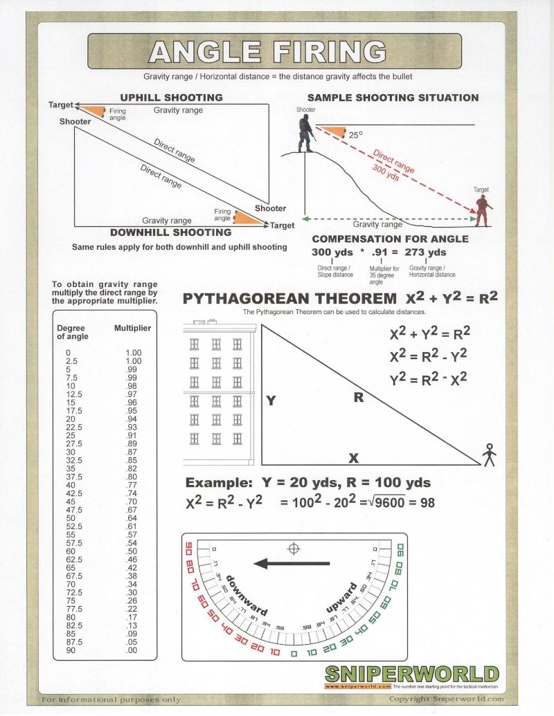 FAQ - Tir incliné vers le haut ou le bas - Page 2 Scan1010