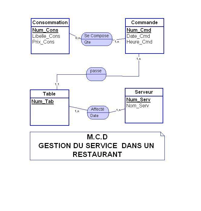"Corrigé  1er Exo Merise (BD) ""Gestion service Restauran Resto10"