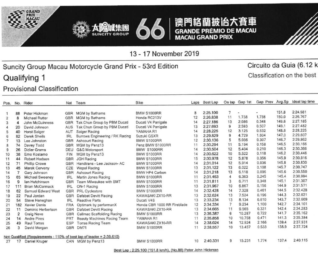 [Road racing] Macao GP 2019 Mac11
