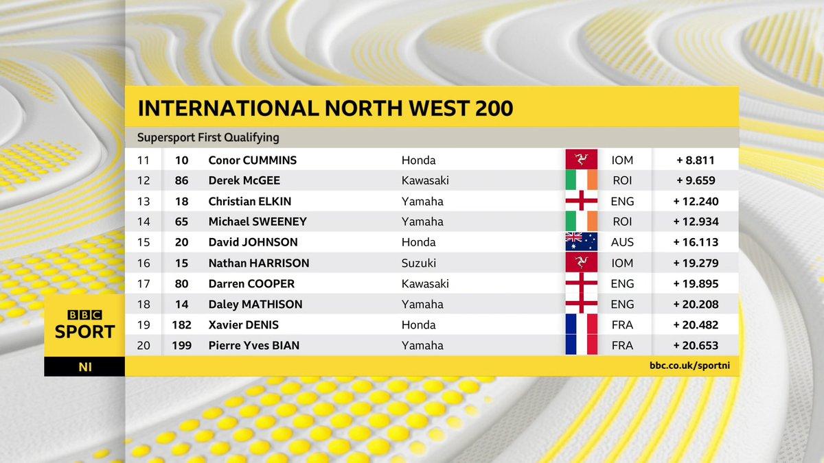 [Road Racing] NW 200 2019 Nwssp210