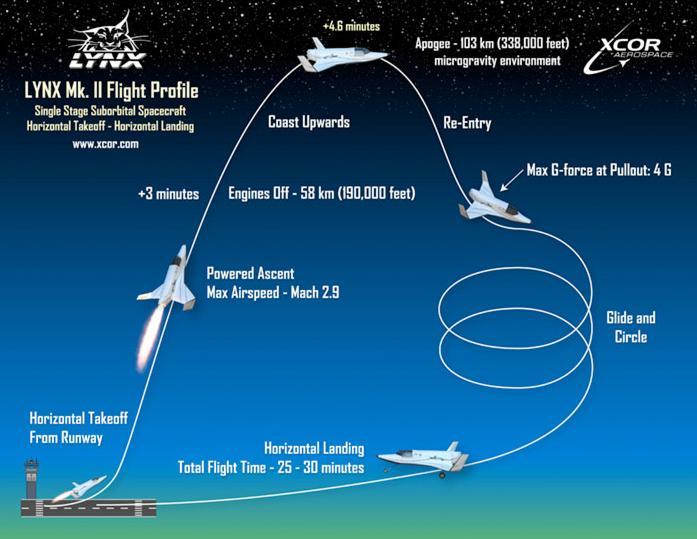 Le Lynx d'XCOR Aerospace [en faillite] - Page 2 Piece_10