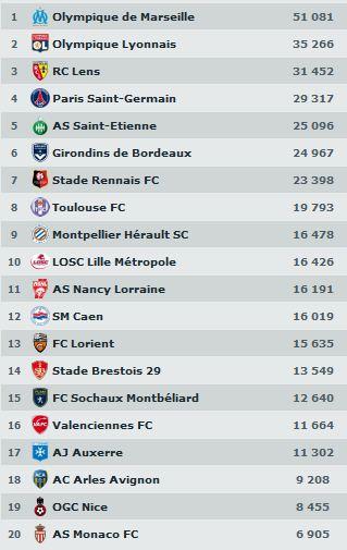 bilan ligue 1 2010 - 2011 Afflue10
