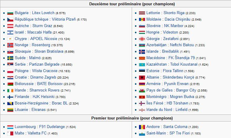 tours préliminaires et barrage ligue des champions 2011 - 2012 Captur44
