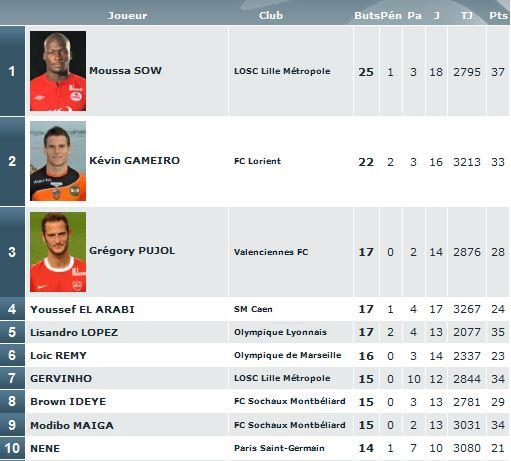 bilan ligue 1 2010 - 2011 Classe12
