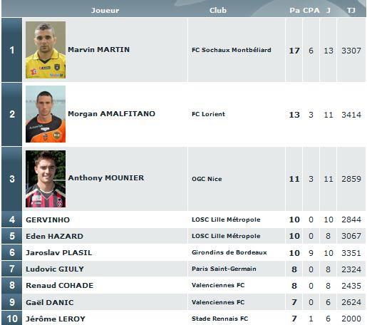 bilan ligue 1 2010 - 2011 Classe13