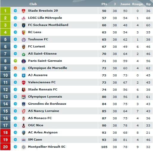 bilan ligue 1 2010 - 2011 Classe14