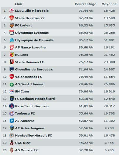 bilan ligue 1 2010 - 2011 Tx10