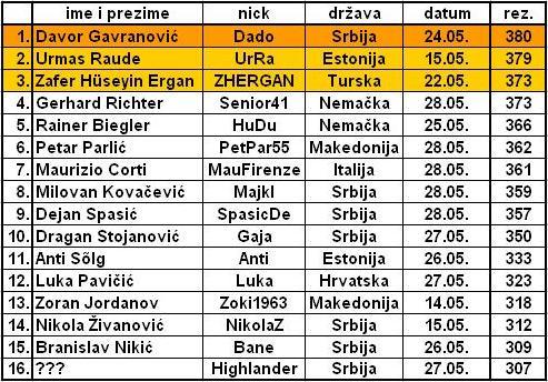 MAJSKA OPTIMIZACIJA - 'SAKUPLJAČI LOPTICA' Tenis_10