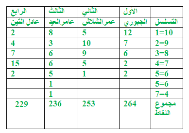 نتيجة مسابقة رمضان لعام 1431هـ Oouu11