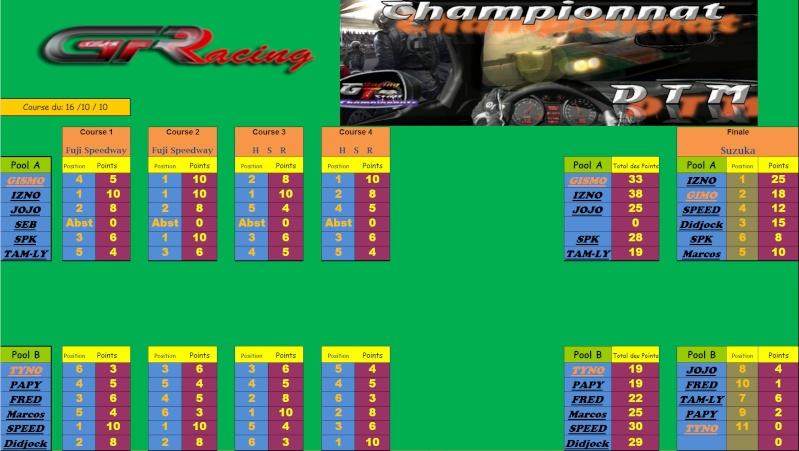 Résultat de la 10ème et dernière manche du DTM du 16/10/10 sur GT5 PROLOGUE Rasult10