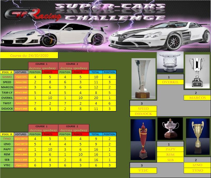 Résultat de la 10 èime manche et FINAL du Supercars du 24/10/10 Rasult11