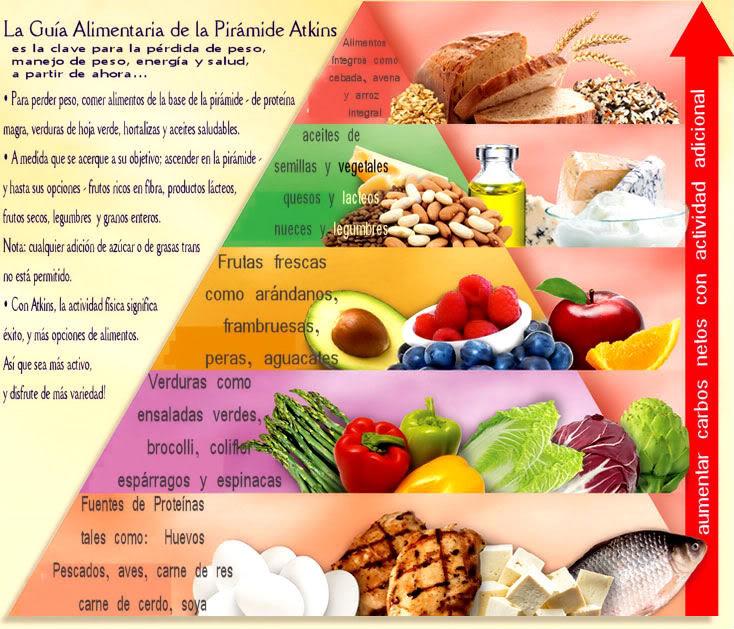 DIETA DE ATKINS Atkins10