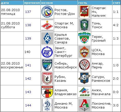 Чемпионат России по футболу 2010 1810