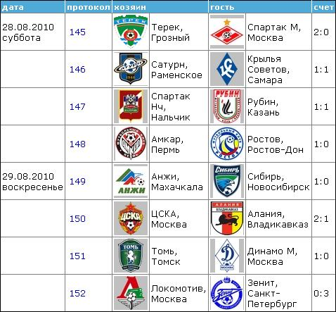 Чемпионат России по футболу 2010 1910