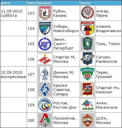 Чемпионат России по футболу 2010 2010