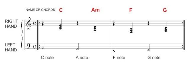 Making chords fun Riff12