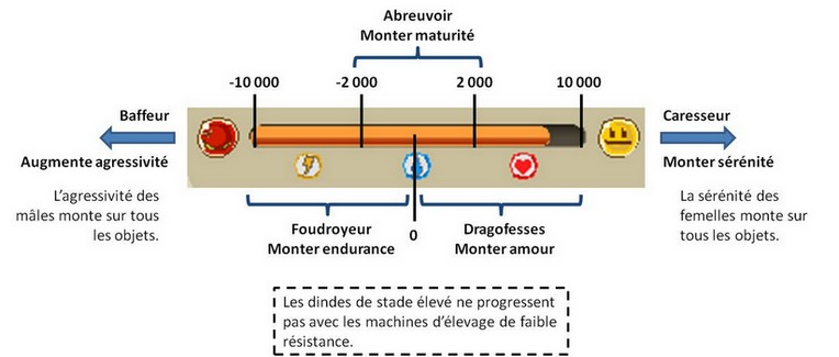 [Bibliothèque] Guide de l'éleveur BDLL Elevag22
