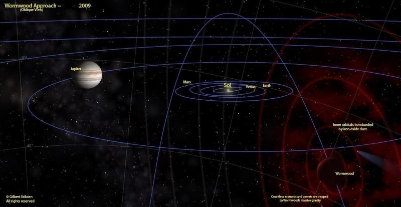 Nibiru / Planete X    Peri10